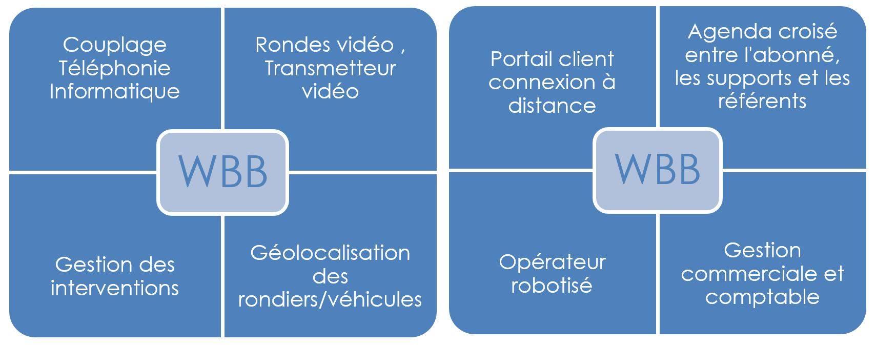 CTI - ronde vidéo - Géolocalisation - Gestion commerciale
